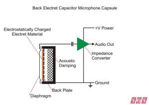 Backelectret