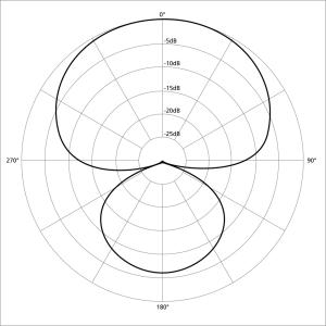 1024px-Polar_pattern_hypercardioid