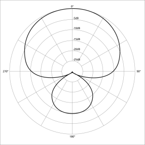 1024px-Polar_pattern_supercardioid