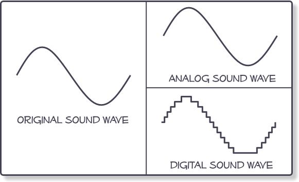 Analog-Digital frequency examples